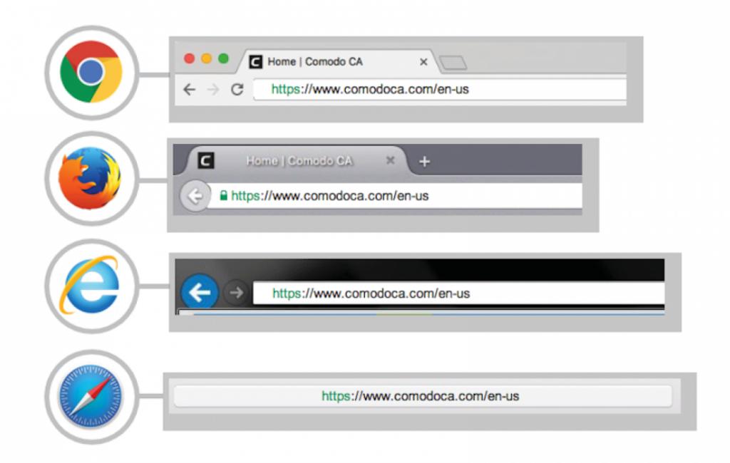 certificado SSL para HTTP en los principales navegadores web